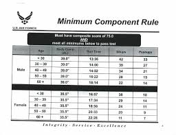 Pt Test Chart Air Force Fitness Standards Female All Photos Fitness