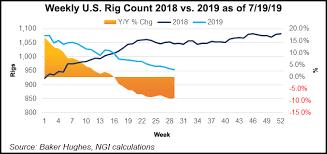 North America Rig Count Chart Patterson Uti Cuts Capex Predicts Sharp Reduction In North