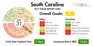 South Carolina Solar Power for your house - rebates, tax credits ...