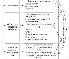 Контрольная работа Экономическая политика государства Рис 1 Субъекты исполнения экономической политики