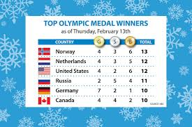 Olympic Gold Medal Chart Sochi Olympics Gold Medal Count Us Back In The Hunt