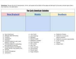 New England Middle And Southern Colonies Comparison Chart 13 Colonies Comparison Chart