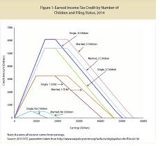 Eitc 2017 Chart Tpc Updates Analysis Of Ted Cruzs Tax Proposal To Reflect A