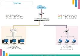Dhcp Design Konfigurasi Router Mikrotik Interface Ip Address Ip Route