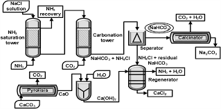 ProductionofSodiumBicarbonatefromCO2 ReuseProcesses:ABriefReview
