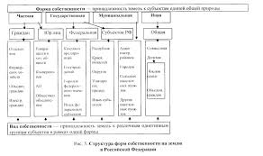 Контрольные работы по педагогике neo cleaning ru Контрольная работа формы собственности на землю в рф