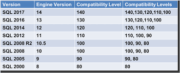 Sql 2012 Version Comparison Chart Upgrading Sql Server Database Compatibility Levels Glenn
