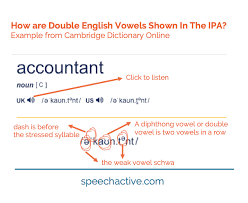The ipa is especially handy when studying english because english is not a phonetic language. Ipa English Vowel Sounds Examples Practice Record