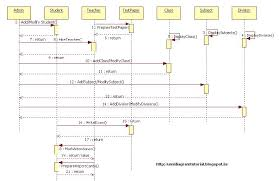 unified modeling language  november school management system   sequence diagram