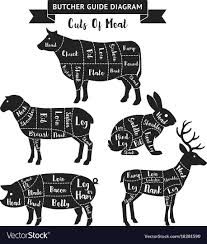 Meat Chart Butcher Guide Cuts Of Meat Diagram