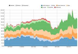 Ng2 Charts Stacked Bar Examples Nvd3