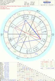 Harrison Ford Natal Chart Art Astrology