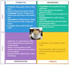 strengths and weaknesses examples applying swot analysis in business founders guide