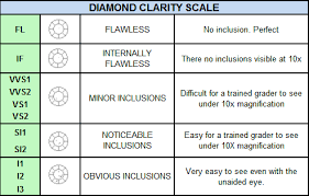 Diamond Clarity Grades Diamond Clarity Diamond Clarity