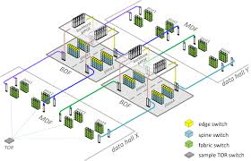 Datacenter Switching Design Introducing Data Center Fabric The Next Generation Facebook