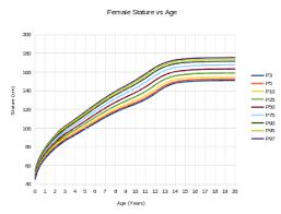 Human Height Wikipedia