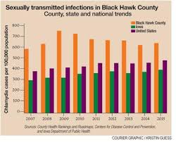 Sti Rates In Black Hawk Already States Highest Continue To