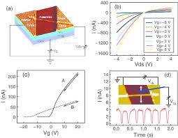 a afm image of a zno nanowire fet combined the schematic of a afm image of a zno nanowire fet combined the schematic of the measurement circuit b i v curves of a zno nanowire fet from vg −6 v to 6 v