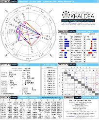 Miles Davis Natal Horoscope Cyberworld Khaldea