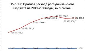Реферат Государственный бюджет как главное звено финансовой  Дефицит бюджета в 2011 году планируется в размере 20 492 0 млн сом в 2011 году 11 872 5 млн сомов в 2013 году 9 549 1 млн сомов