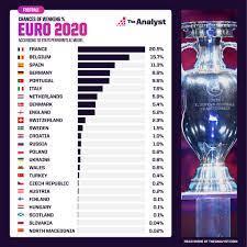 شبكة إحصائيات تتوقع فوز فرنسا بلقب يورو 2020 بنسبة 20.5% - اليوم السابع