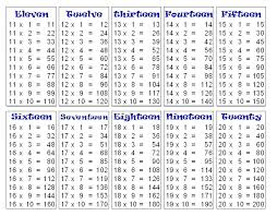 multiplication table chart 1 12 pdf up to bluedasher co 1455737