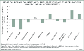 A Snapshot Of Homelessness In California Public Policy