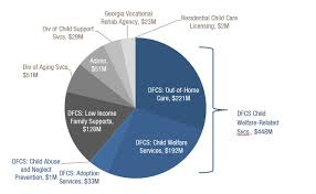 29 Punctual Child Abuse Pie Chart