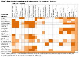 Permanent Partial Disability Rating Chart Oregon Ecosystem Services And The Potential Role For Markets Osu