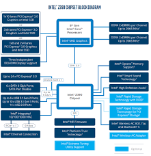 intel z390 express chipset detailed techpowerup the z390 express intel is also updating the platform s networking feature set the chipset supports a 1 gbe mac interface and recommends motherboard