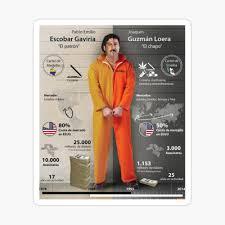Pablo Escobar vs El Chapo
