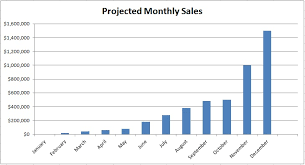 What Is A Sales Forecast Whats Missing Realistic Sales Forecasts