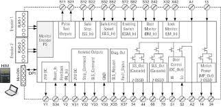 powerflex 750 wiring diagram related keywords suggestions diagram 650 x 393 jpeg 33kb powerflex 70 wiring 753