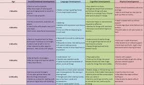 Developmental Milestones Table | Www.microfinanceindia.org