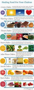 Meditation Diet Chart A Colorful Chart Of Food For Your Chakras Feng Shui Energy