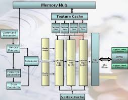 amd executive in charge of xbox durango wii u next generation amd ati xenos graphics core block diagram for xbox 360