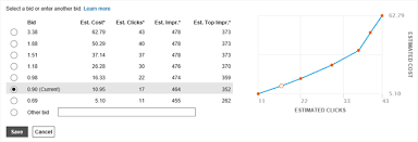 Your Bids View Impression And Cost Estimates Before Changing Your Bid