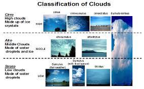 Cloud Types Sas