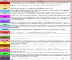 Pokemon Ability Chart