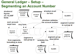 Sage 300 Chart Of Accounts G L Account Structure In Sage 300 Erp Stephen Smiths Blog