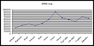 Курсовая работа Анализ хозяйственной деятельности магазина quot  По данным приложение № 1 составим диаграммы по показателям выручки за 2005 2007 годы