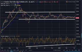 Metals Investors Buy GDX Not GLD VanEck Vectors Gold Miners ETF Unique Gld Quote