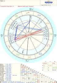 Soulmate Composite Chart Why Do You Think They Broke Up Composite Chart