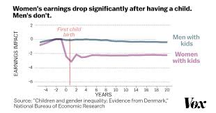 A stunning chart shows the true cause of the gender wage gap - Vox