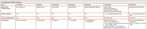 Triptans Comparison Chart Comparison Table Triptans For Migraine Online Only The