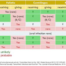 12 Bright Std Risk Chart