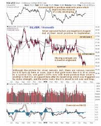 3 Year Silver Chart Silver Market Update Kitco News