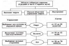 Социальная структура общества это схема социальная структура общества это схема