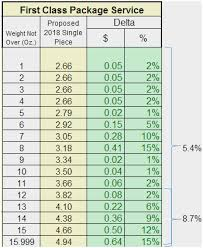 Postage Rates 2018 Chart Usps Price Chart Usps Media Mail Rates 2019 Chart First