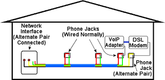 phone cable wiring diagram rj11 images on separate pair that the does not share traditional local phone
